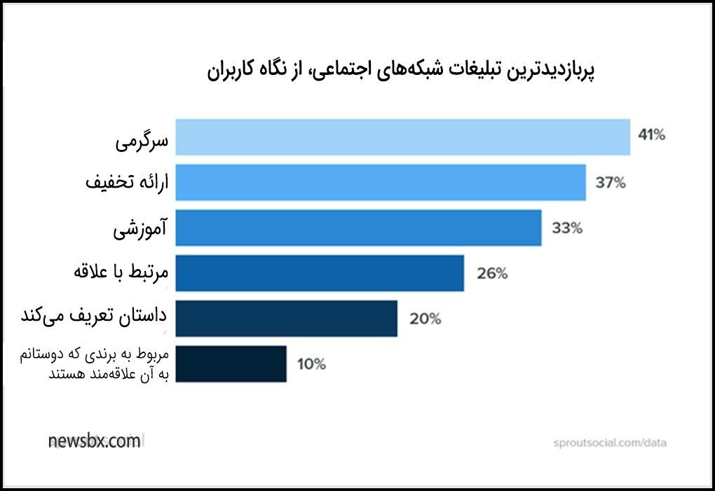 پربازدیدترین تبلیغات در شبکههای اجتماعی